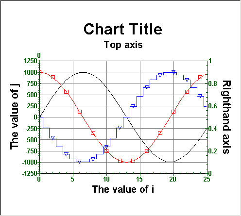 what are the types of charts